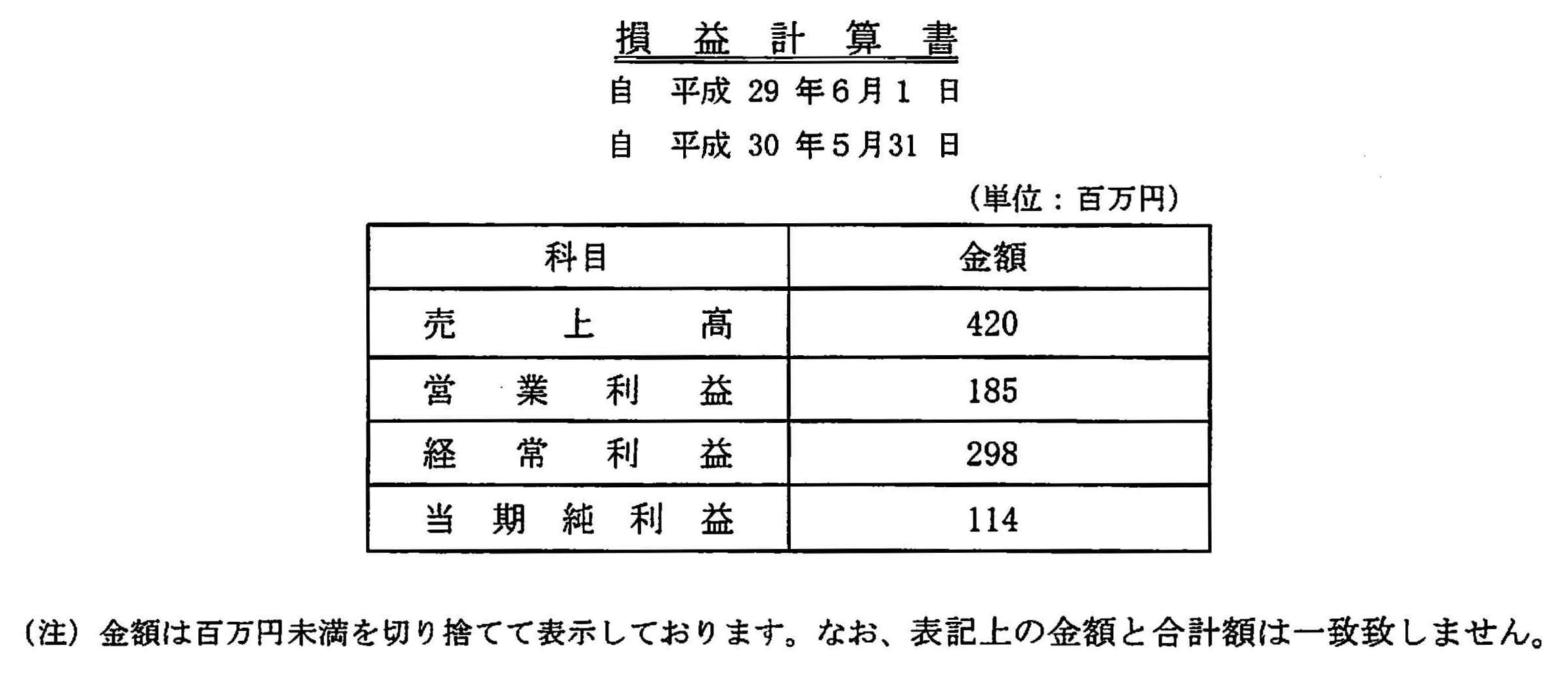 20180531_貸借対照表 2
