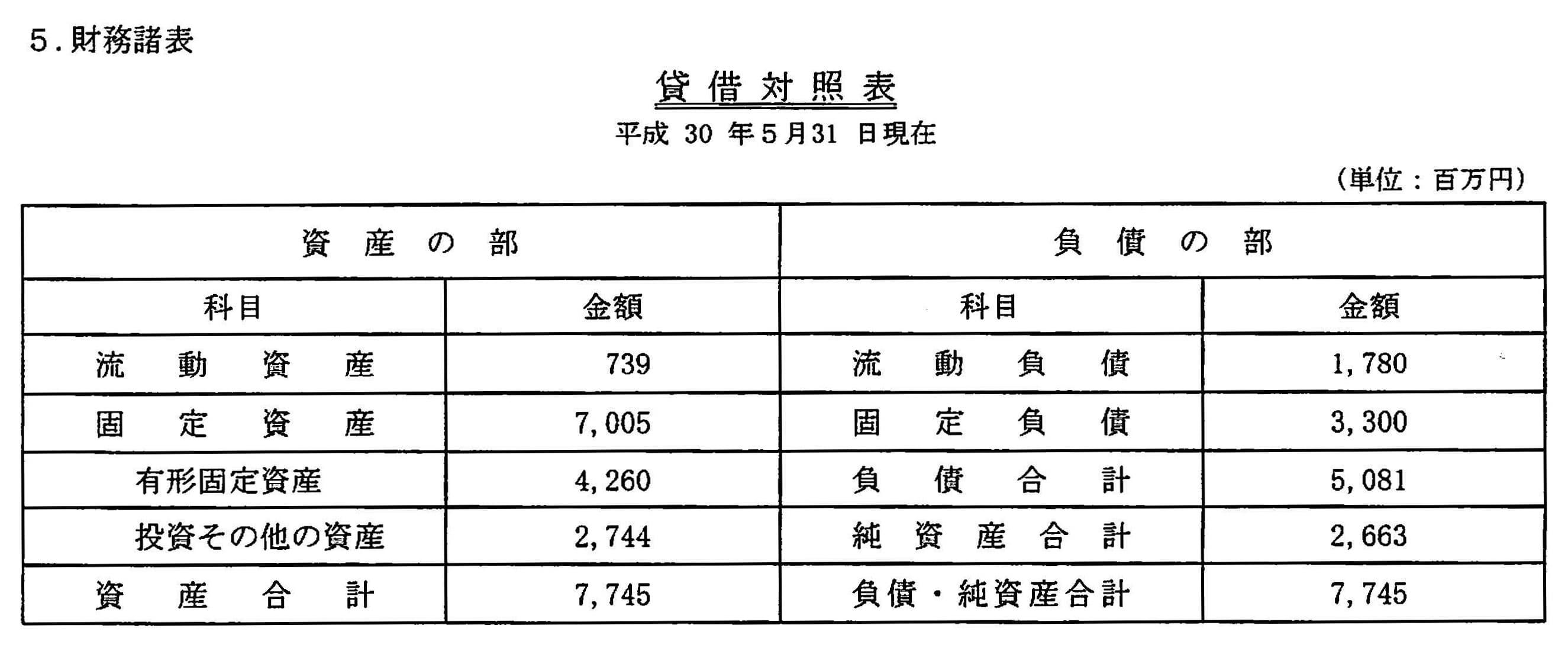 20180531_貸借対照表