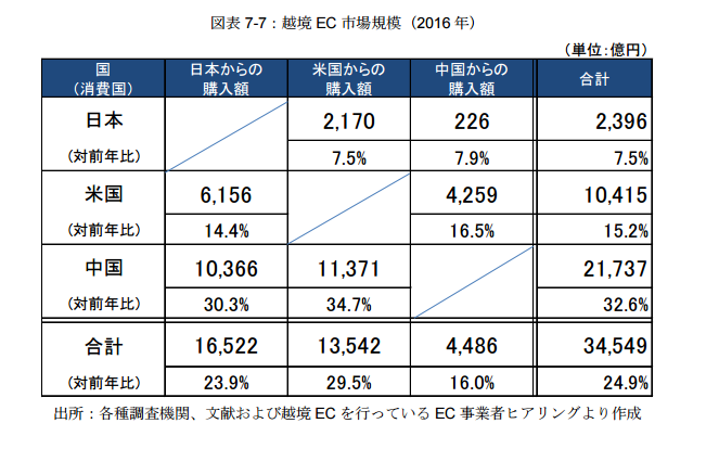 日本・中国・米国間の越境EC市場.png