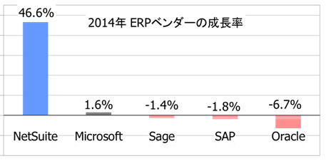 ERPベンダー急成長率