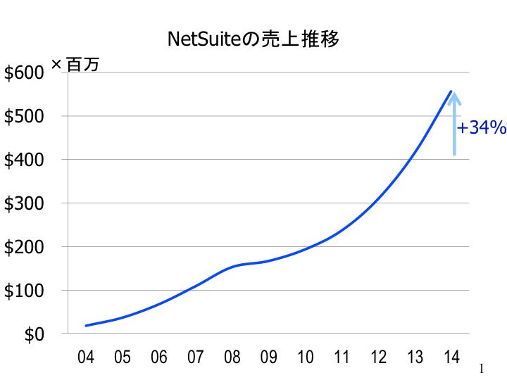 NetSuite売上推移