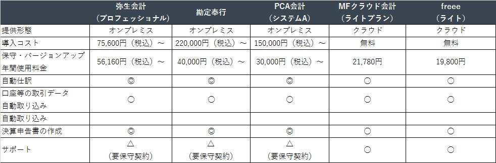 会計ソフト比較表