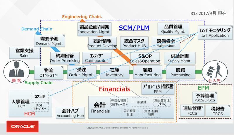 Oracle ERP Cloudモジュール全体像