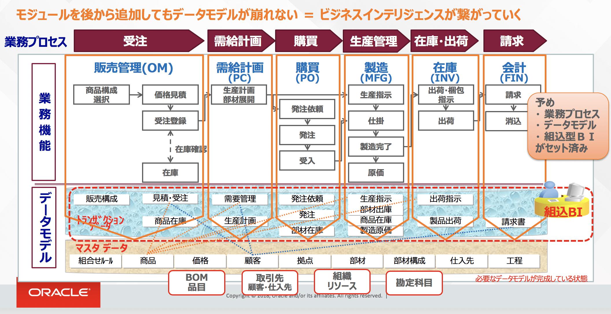 Oracle ERP Cloudデータモデル
