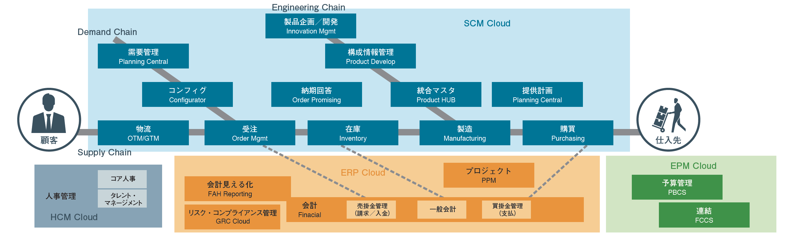 Oracle ERP Cloud モジュール