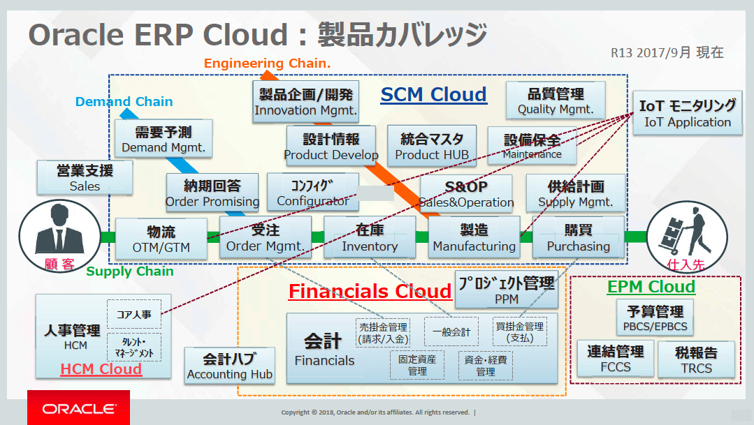 Oracle ERP Cloud製品一覧