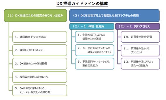 経営トップの強いコミットメントこそDX推進のカギになる