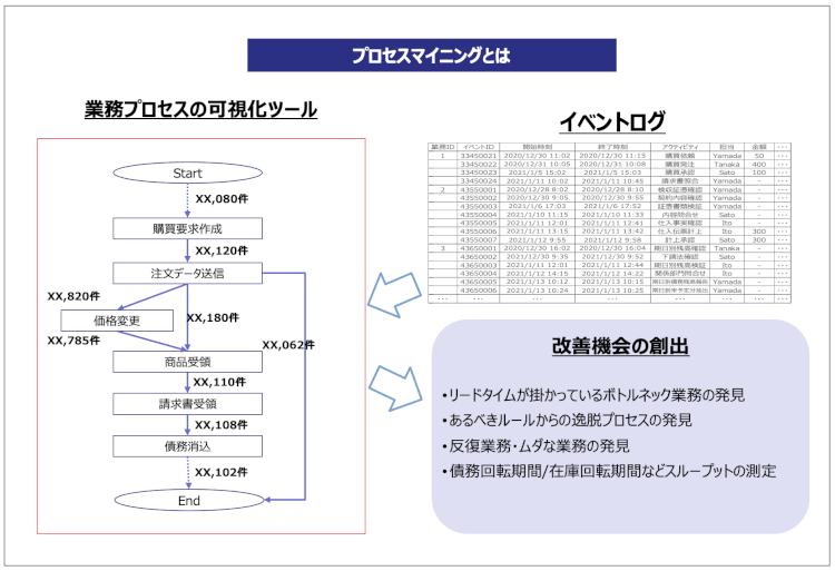 プロセスマイニングの概略