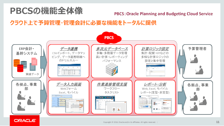 Oracle PBCSの機能