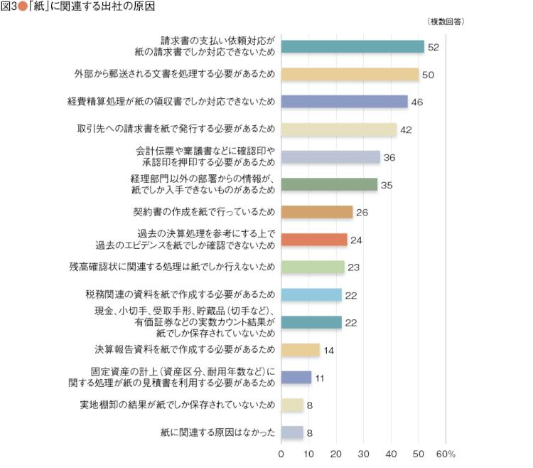 図表2_日本CFO協会