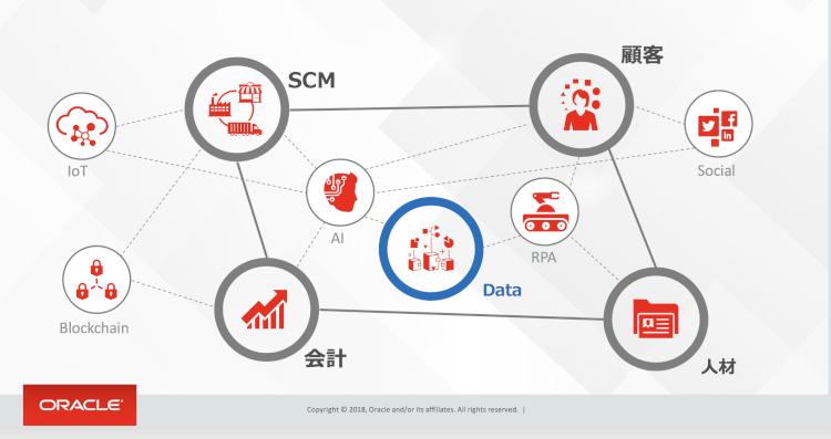 Oracle ERP Cloudの全体連携
