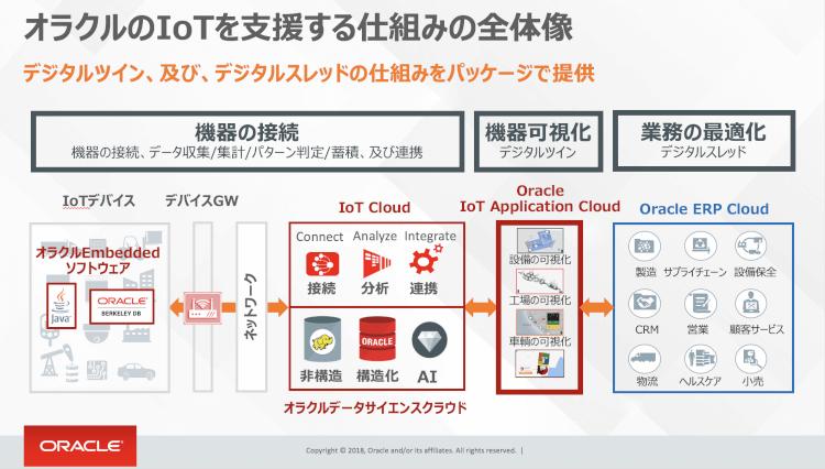 オラクルのIoTを支援する仕組みの全体像