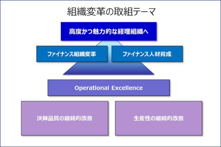 Organizational-Change-in-Accounting
