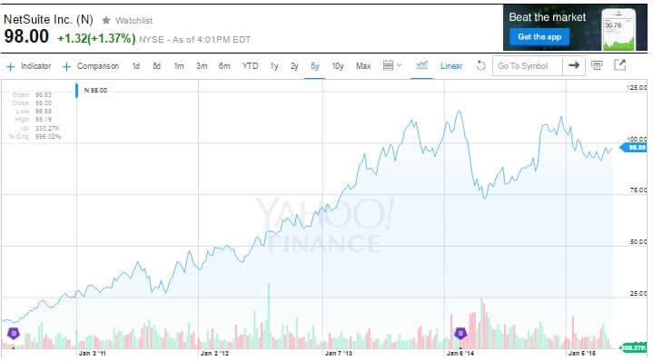 NetSuite株価の推移