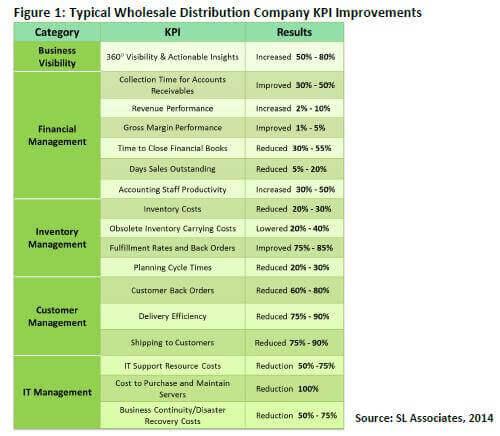 WD_KPI