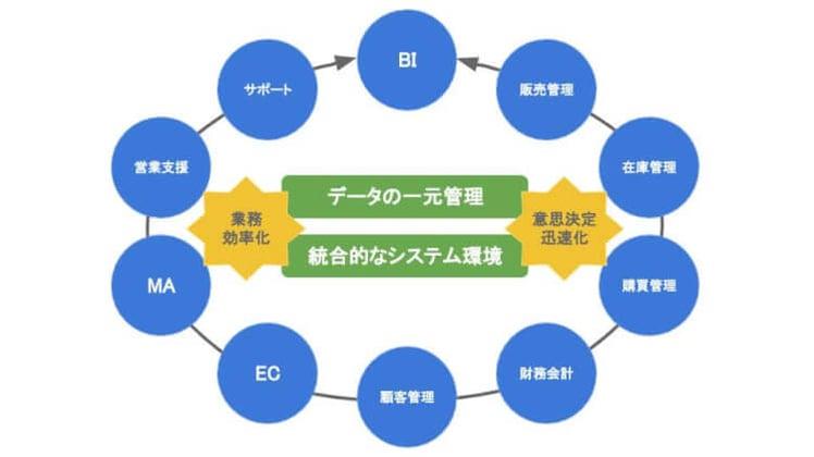 ERPソリューションイメージ図