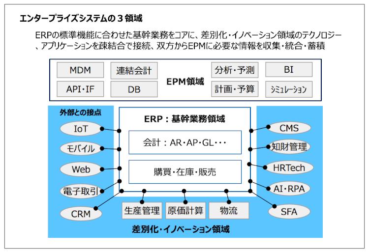 エンタープライズシステムの3領域