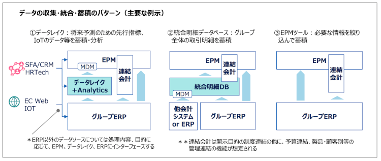 EPM データ取集・統合・蓄積パターン