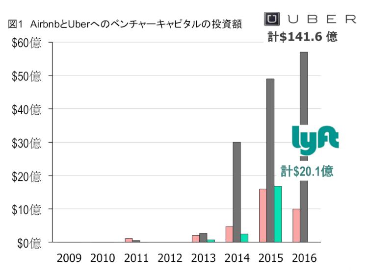 AirbnbとUberへのベンチャーキャピタルの投資額