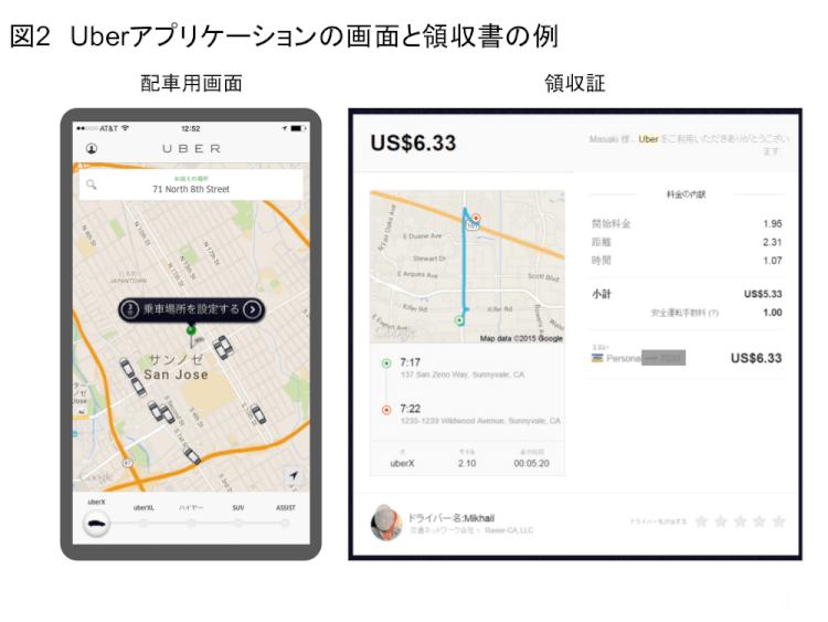 Uberアプリケーションの画面と領収書の例