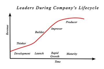 企業の成長サイクルとは?幼年期、成長期、成熟期、衰退期の特徴と戦略
