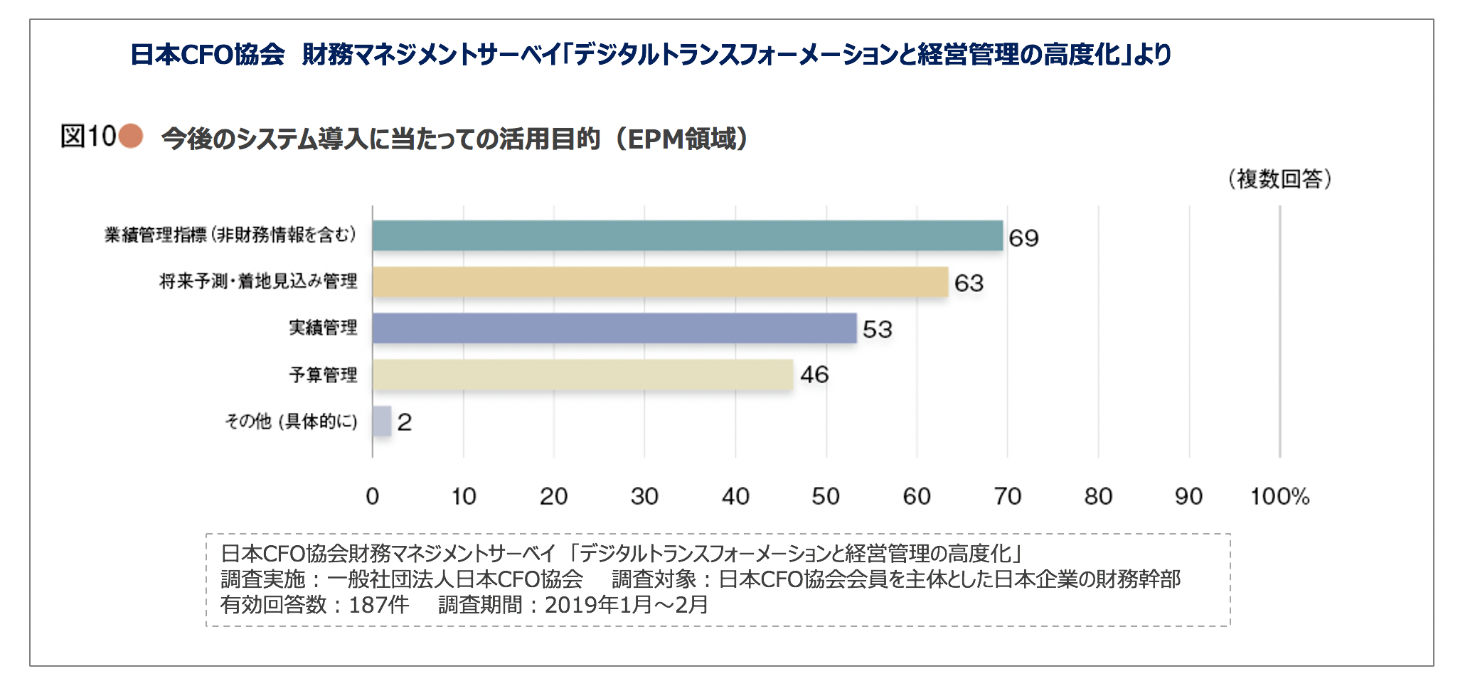 日本CFO協会 財務マネジメントサーベイ「デジタルトランスフォーメーションと経営管理の高度化」より