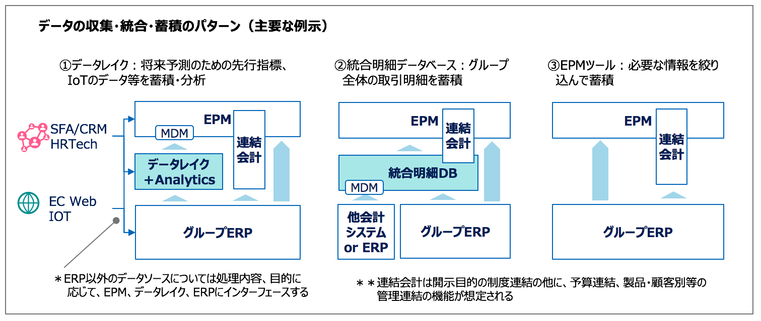 EPM データ取集・統合・蓄積パターン