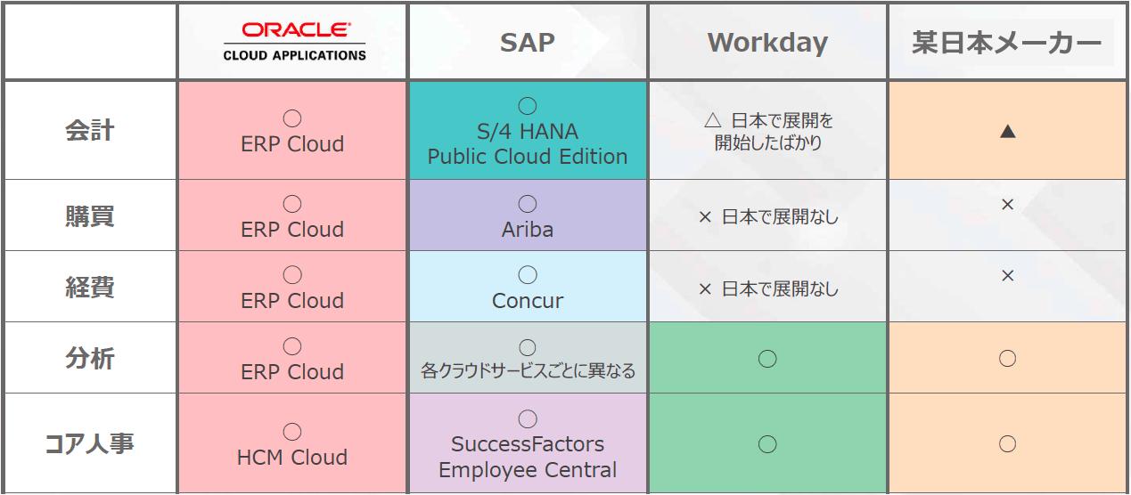 ERP比較表