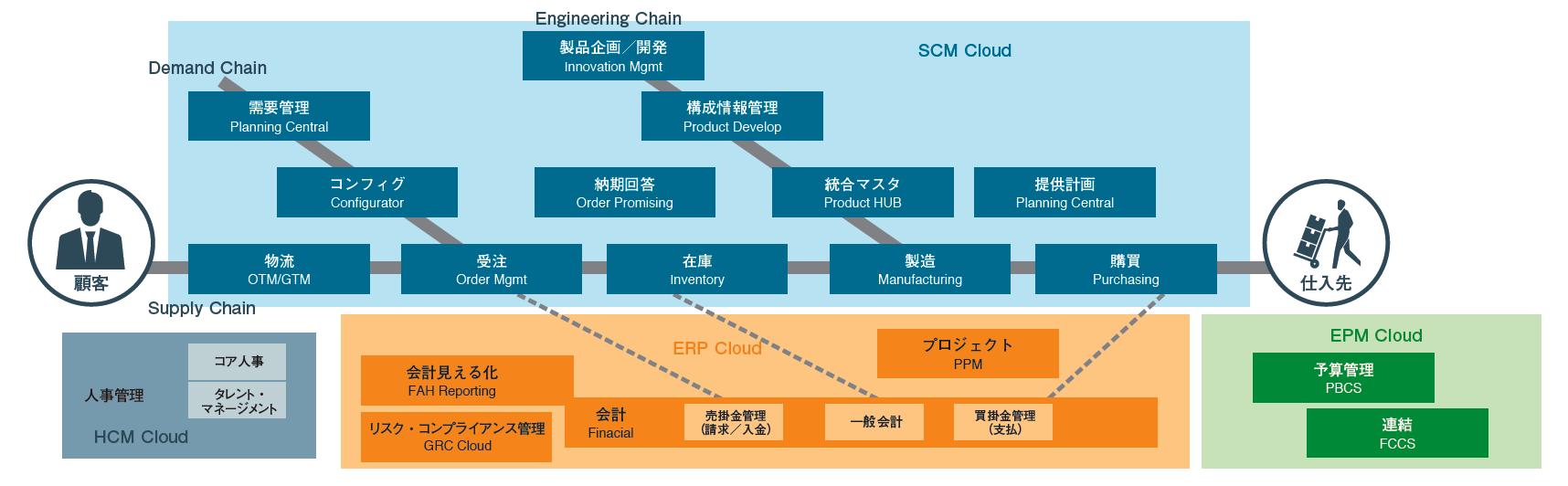Oracle ERP Cloud 製品ラインナップ