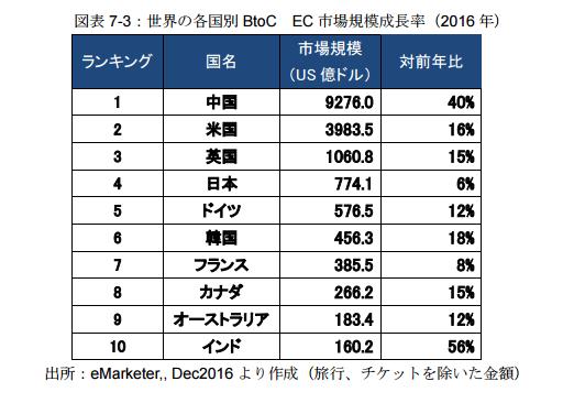 世界の越境EC市場規模.png