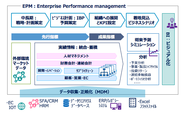 enterprise-performance-management-02-2
